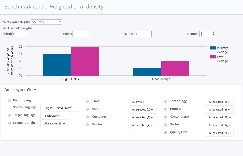 Quality Dashboard Example Report